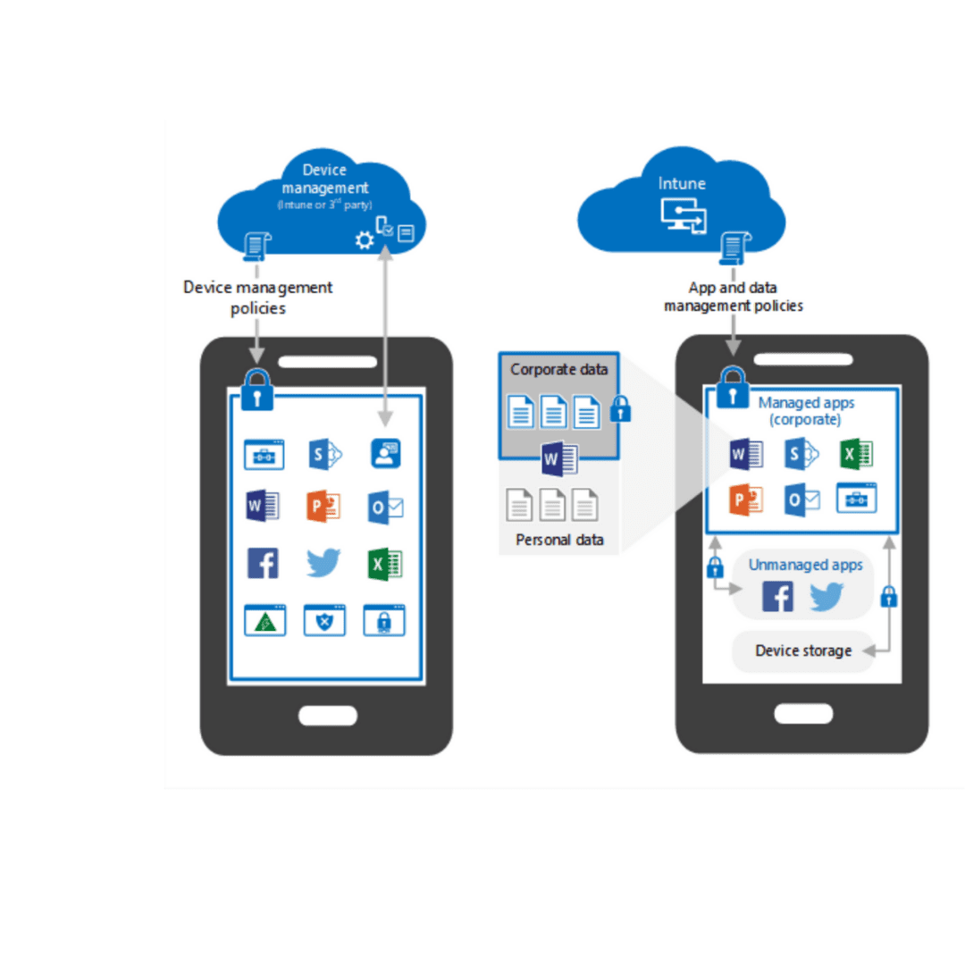 ISO Groep Mobile device management en Microsoft Intune
